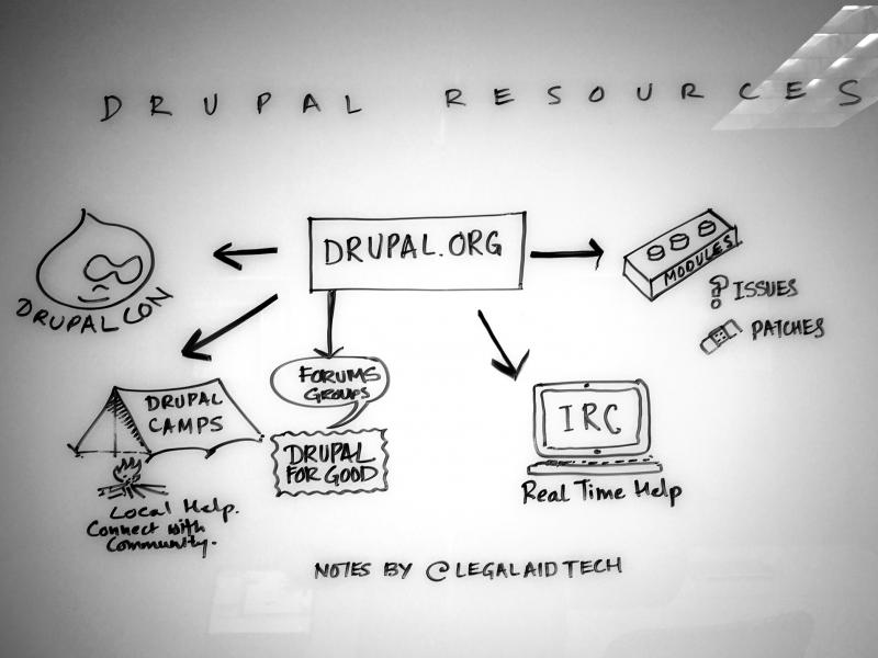 Drupal Resources meeting notes
