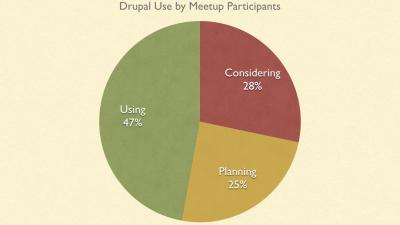 Report on First Legal Aid Drupal Users Meetup